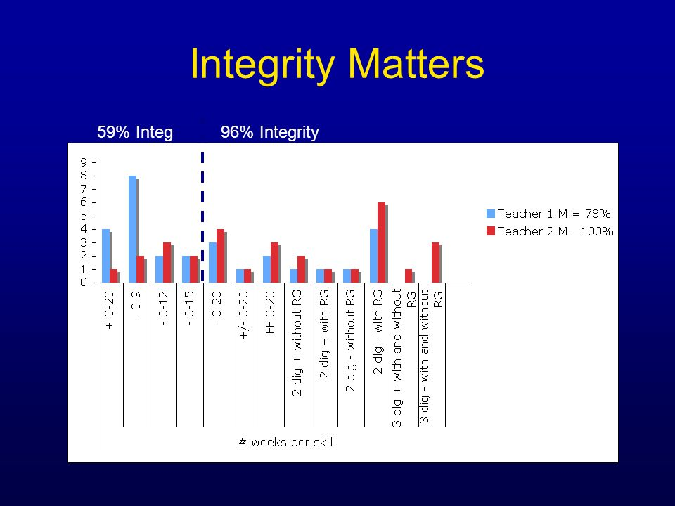 Integrity Matters 59% Integ96% Integrity