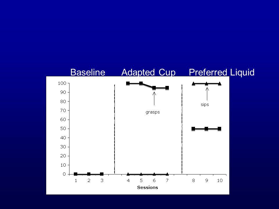 BaselineAdapted CupPreferred Liquid