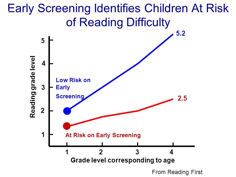 Grade level corresponding to age 1 2 3 4 Reading grade level 4 3 2 1 5 2.5 5.2 At Risk on Early Screening Early Screening Identifies Children At Risk