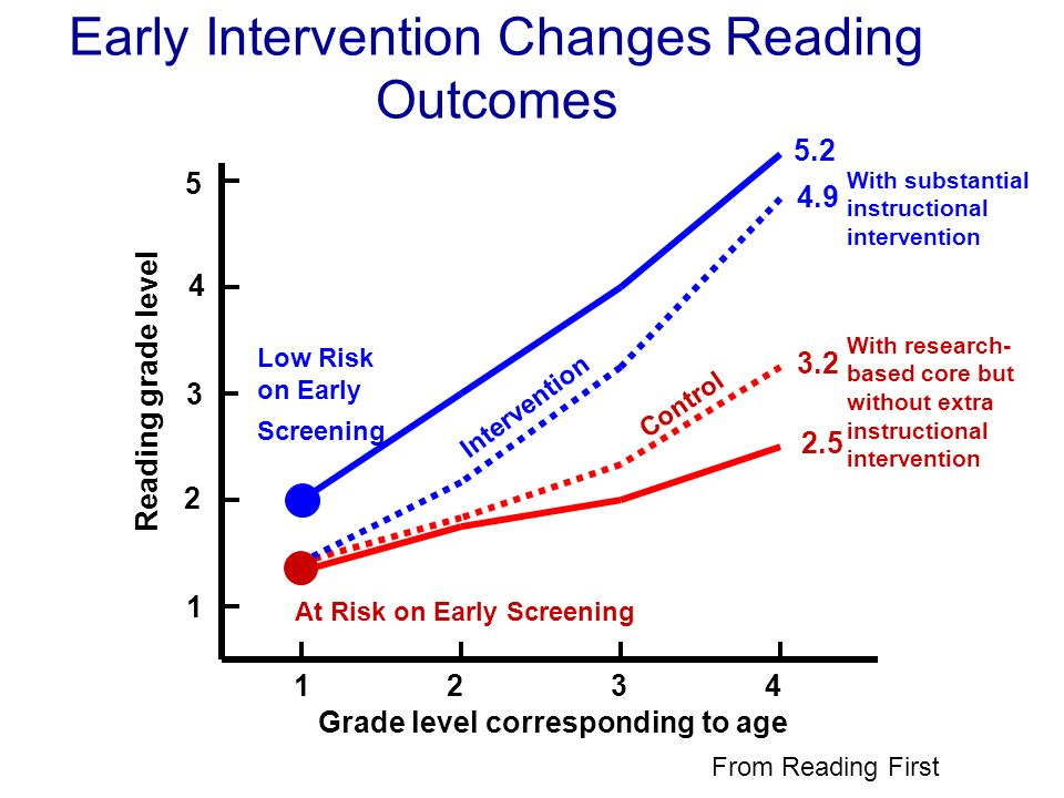 Grade level corresponding to age 1 2 3 4 Reading grade level 4 3 2 1 5 2.5 5.2 Early Intervention Changes Reading Outcomes At Risk on Early Screening