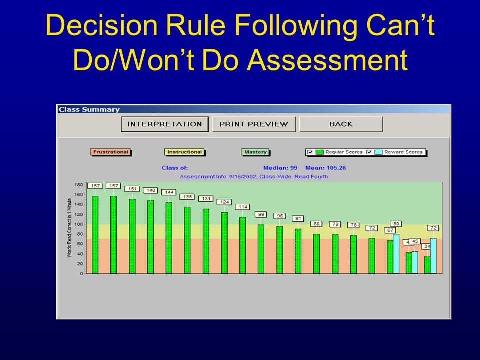 Decision Rule Following Cant Do/Wont Do Assessment