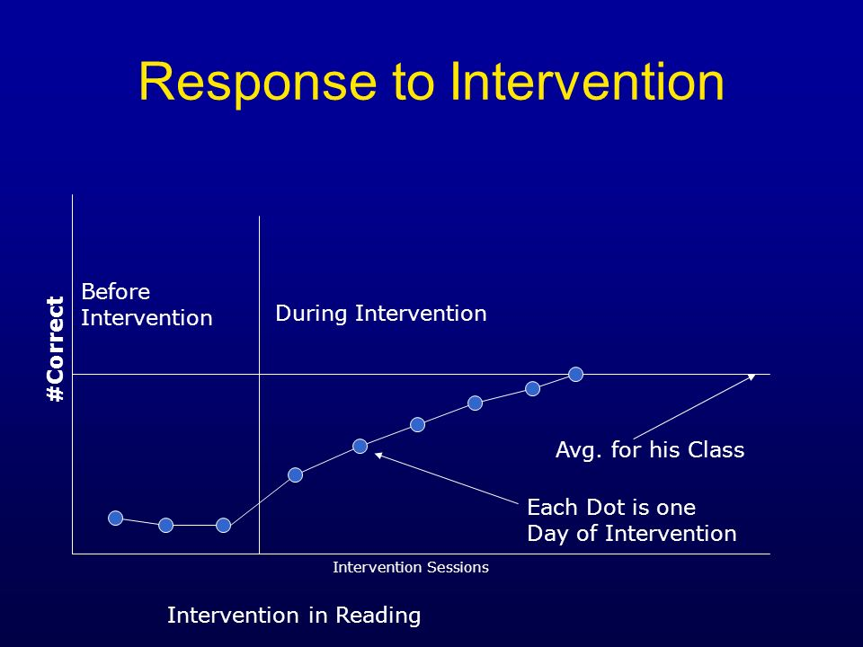 Response to Intervention Before Intervention During Intervention Avg. for his Class Intervention in Reading #Correct Intervention Sessions Each Dot is