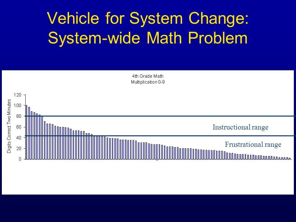 Instructional range Frustrational range Vehicle for System Change: System-wide Math Problem Each bar is a students performance