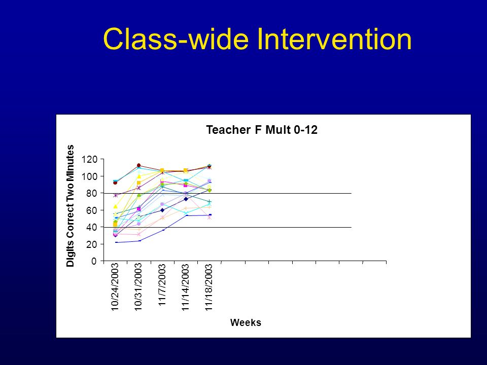 Class-wide Intervention Teacher F Mult 0-12 0 20 40 60 80 100 120 10/24/200310/31/2003 11/7/2003 11/14/200311/18/2003 Weeks Digits Correct Two Minutes