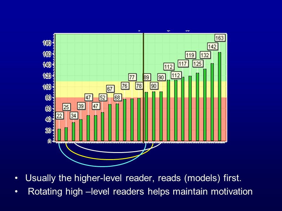 Usually the higher-level reader, reads (models) first. Rotating high –level readers helps maintain motivation