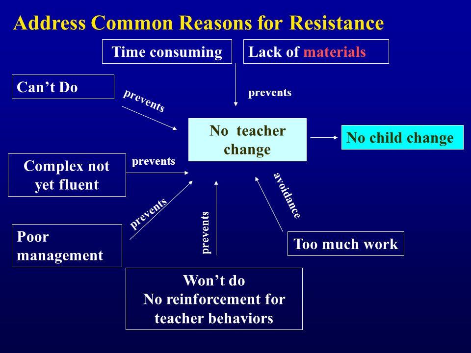 Time consuming Complex not yet fluent Cant Do Poor management No child change Wont do No reinforcement for teacher behaviors No teacher change prevent