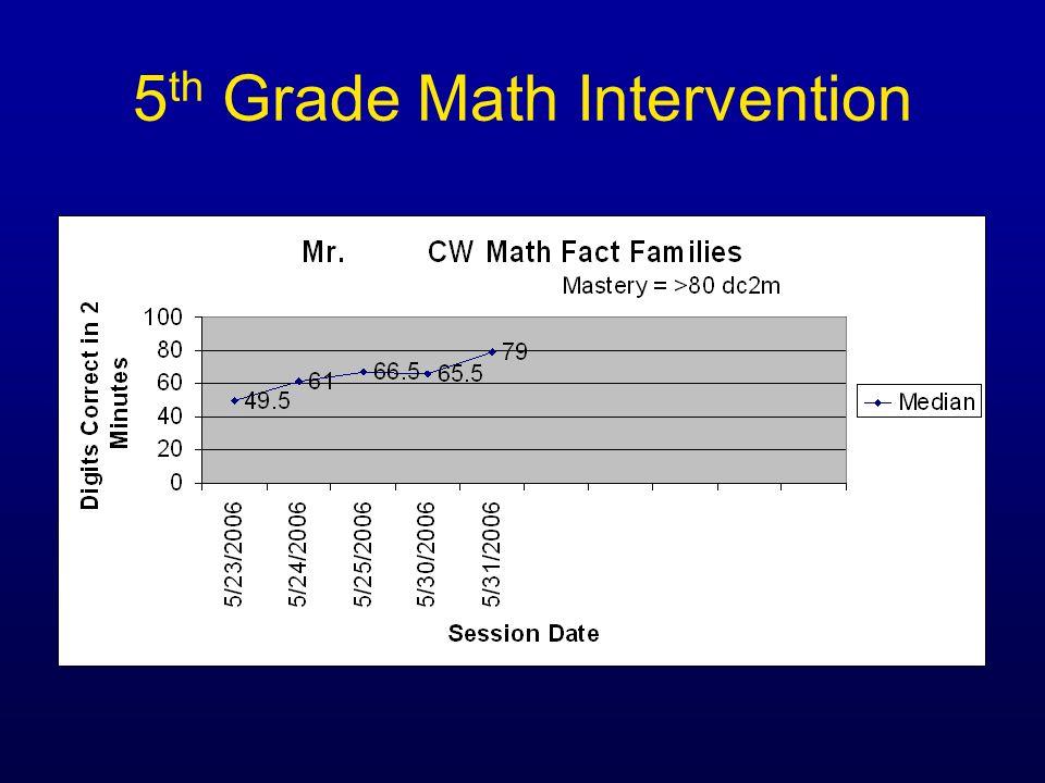 5 th Grade Math Intervention