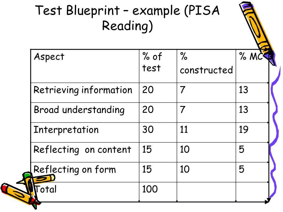 Test Blueprint – example (PISA Reading) Aspect% of test % constructed % MC Retrieving information20713 Broad understanding20713 Interpretation301119 R