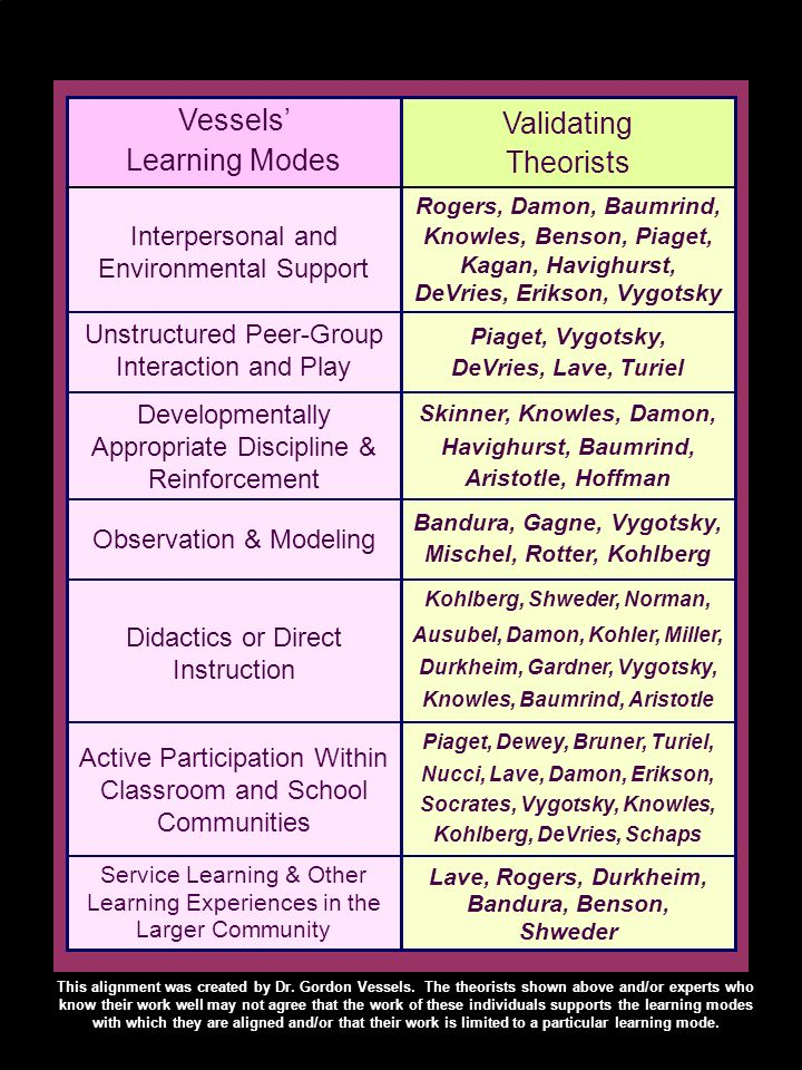 Unstructured Peer-Group Interaction and Play Vessels Learning Modes Kevin Ryans Learning Modes Kevin Ryans Learning Modes Interpersonal and Environmental Support (Relationships) ETHOS Developmentally Appropriate Discipline & Reinforcement EXPECTATIONS Observation & Modeling EXAMPLE Direct Instruction EXPLANATION Active Experiential Learning in Classroom and School Communities EXPERIENCE Service Learning & Other Learning Experiences in the Larger Community This alignment was created by Dr.