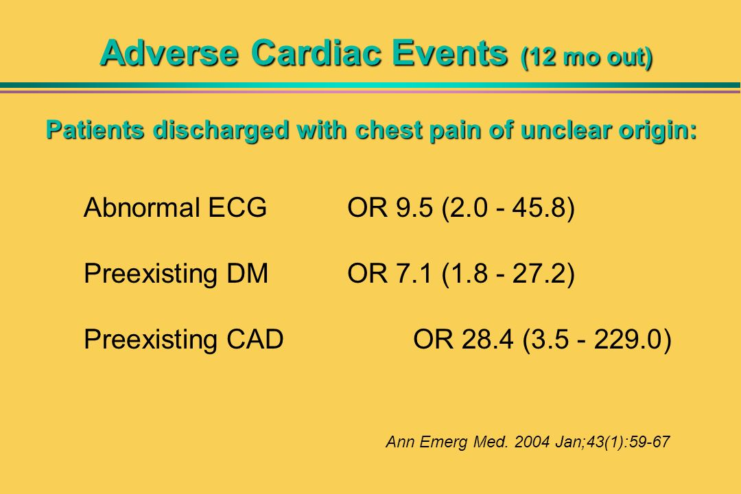 Adverse Cardiac Events (12 mo out) Patients discharged with chest pain of unclear origin: Abnormal ECG OR 9.5 (2.0 - 45.8) Preexisting DM OR 7.1 (1.8