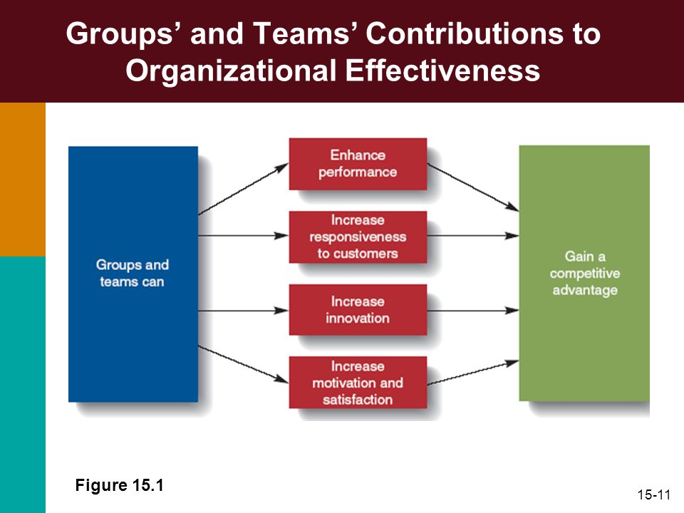 15-11 Groups and Teams Contributions to Organizational Effectiveness Figure 15.1