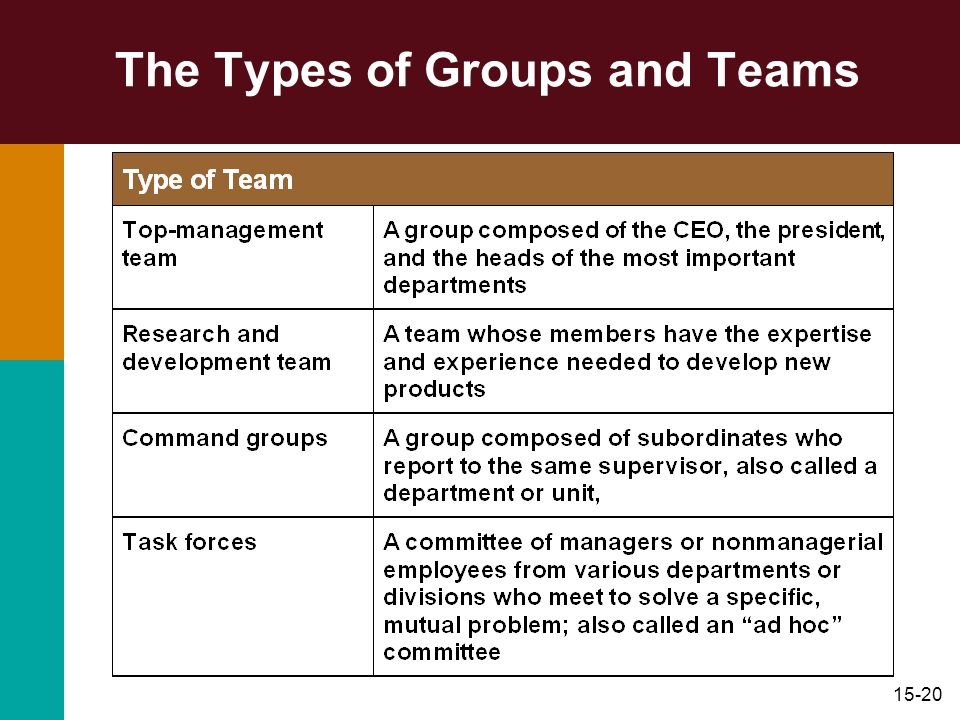 15-20 The Types of Groups and Teams