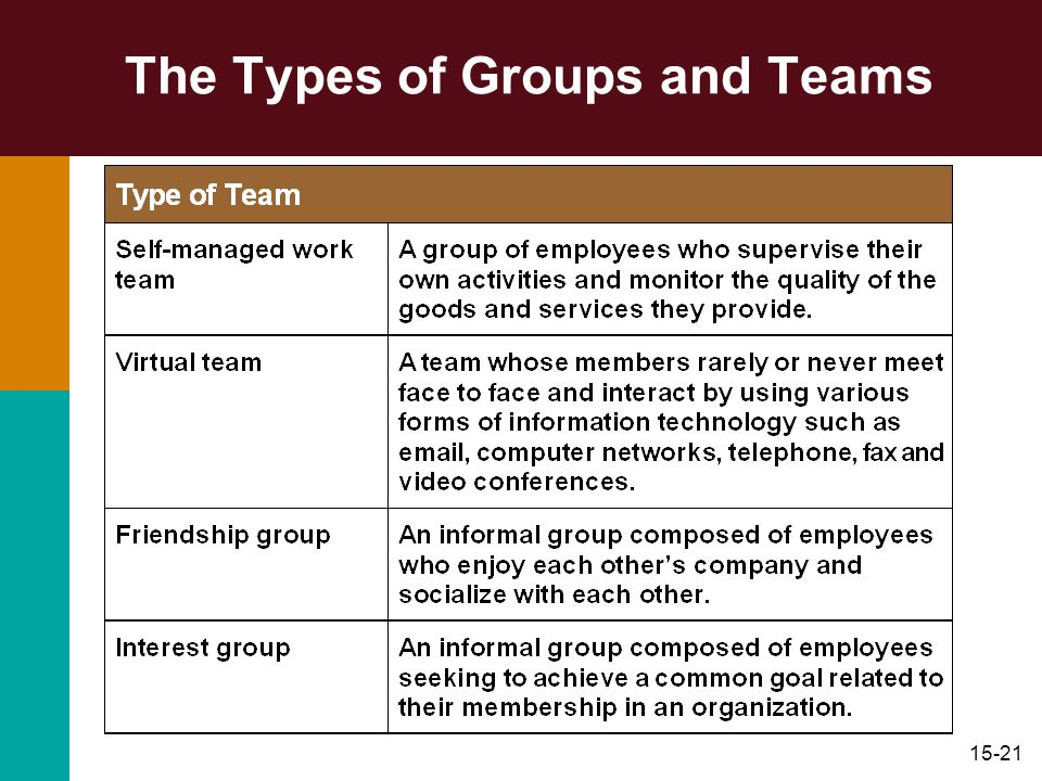 15-21 The Types of Groups and Teams