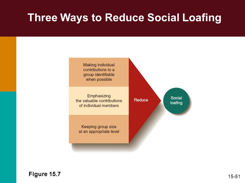 15-51 Three Ways to Reduce Social Loafing Figure 15.7