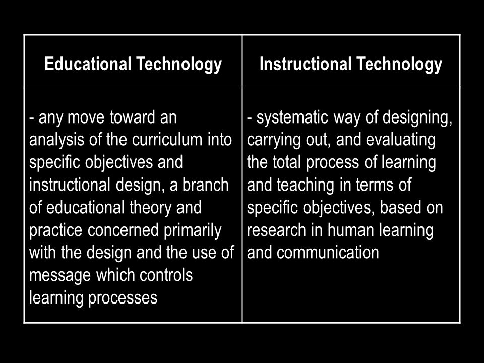 Educational TechnologyInstructional Technology - any move toward an analysis of the curriculum into specific objectives and instructional design, a branch of educational theory and practice concerned primarily with the design and the use of message which controls learning processes - systematic way of designing, carrying out, and evaluating the total process of learning and teaching in terms of specific objectives, based on research in human learning and communication