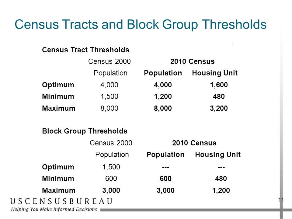 11 Census Tracts and Block Group Thresholds Census Tract Thresholds Census 20002010 Census Population Housing Unit Optimum4,000 1,600 Minimum1,5001,20