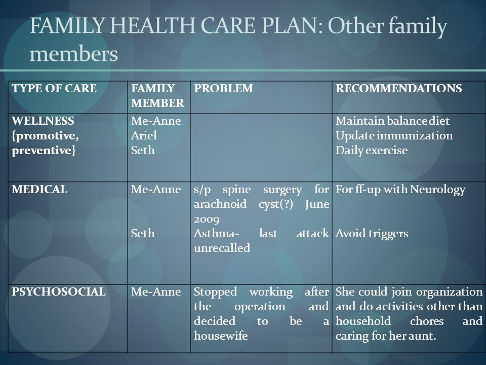 FAMILY HEALTH CARE PLAN: Other family members TYPE OF CAREFAMILY MEMBER PROBLEMRECOMMENDATIONS WELLNESS {promotive, preventive} Me-Anne Ariel Seth Mai