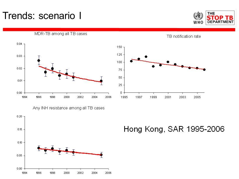 Trends: scenario I