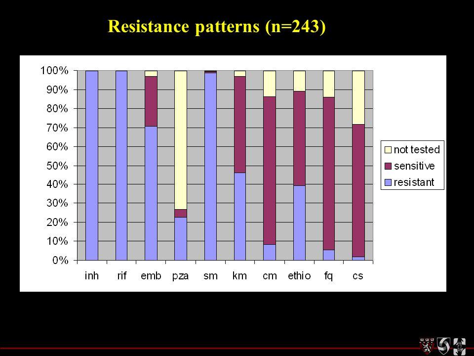 Resistance patterns (n=243)