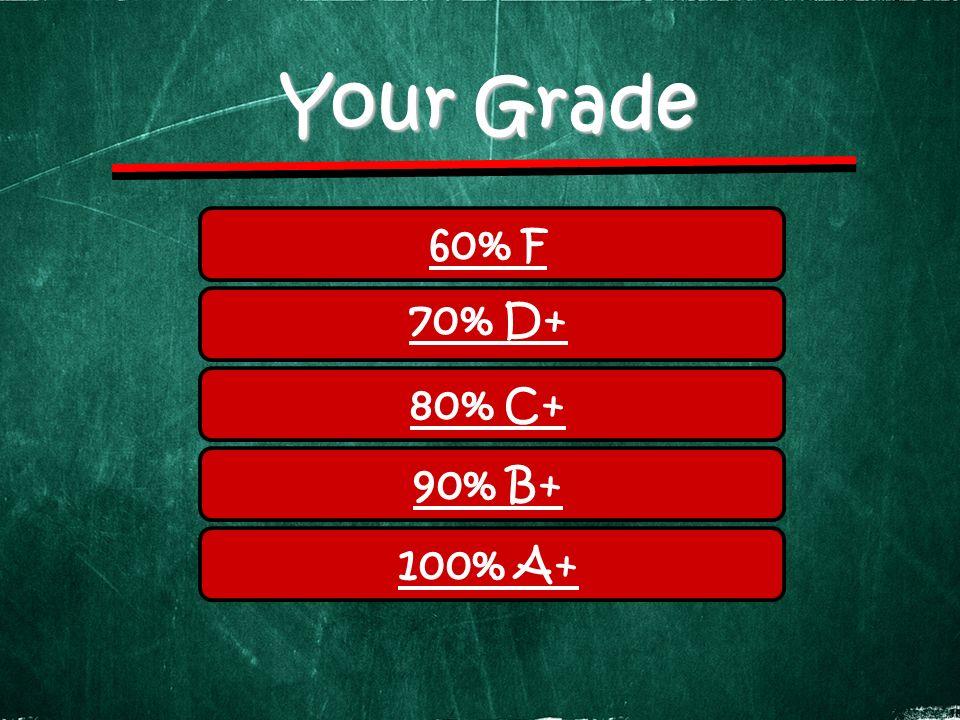 Your Grade 60% F 70% D+ 80% C+ 90% B+ 100% A+