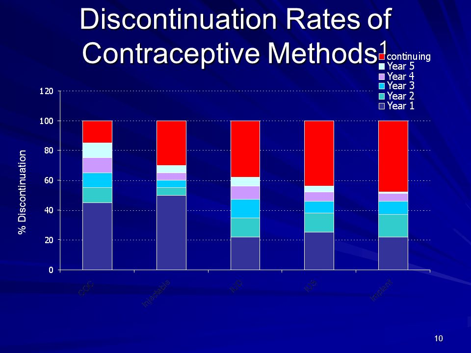 10 Discontinuation Rates of Contraceptive Methods 1 % Discontinuation
