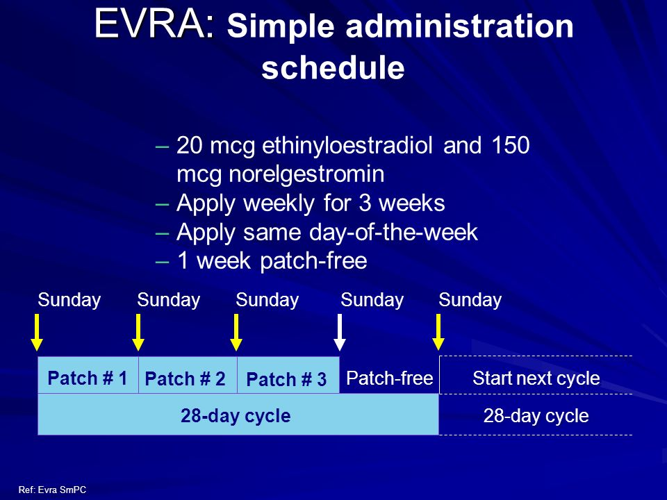 EVRA: EVRA: Simple administration schedule –20 mcg ethinyloestradiol and 150 mcg norelgestromin –Apply weekly for 3 weeks –Apply same day-of-the-week