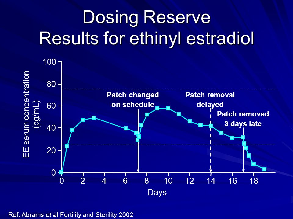 Dosing Reserve Results for ethinyl estradiol 100 60 EE serum concentration (pg/mL) 40 20 0 024861012141618 80 Days Patch changed on schedule Patch rem