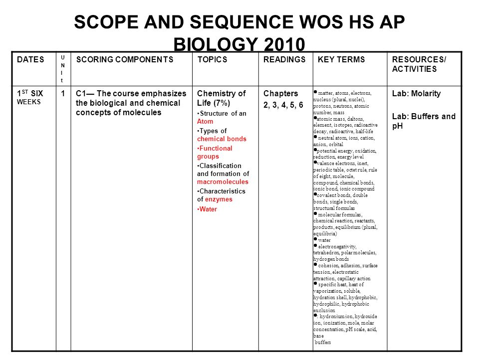 SCOPE AND SEQUENCE WOS HS AP BIOLOGY 2010 DATES UNItUNIt SCORING COMPONENTSTOPICSREADINGSKEY TERMSRESOURCES/ ACTIVITIES 1 ST SIX WEEKS 1C1 The course emphasizes the biological and chemical concepts of molecules Chemistry of Life (7%) Structure of an Atom Types of chemical bonds Functional groups Classification and formation of macromolecules Characteristics of enzymes Water Chapters 2, 3, 4, 5, 6 Lab: Molarity Lab: Buffers and pH matter, atoms, electrons, nucleus (plural, nuclei), protons, neutrons, atomic number, mass atomic mass, daltons, element, isotopes, radioactive decay, radioactive, half-life neutral atom, ions, cation, anion, orbital potential energy, oxidation, reduction, energy level valence electrons, inert, periodic table, octet rule, rule of eight, molecule, compound, chemical bonds, ionic bond, ionic compound covalent bonds, double bonds, single bonds, structural formulas molecular formulas, chemical reaction, reactants, products, equilibrium (plural, equilibria) water electronegativity, tetrahedron, polar molecules, hydrogen bonds cohesion, adhesion, surface tension, electrostatic attraction, capillary action specific heat, heat of vaporization, soluble, hydration shell, hydrophobic, hydrophilic, hydrophobic exclusion : hydronium ion, hydroxide ion, ionization, mole, molar concentration, pH scale, acid, base buffers