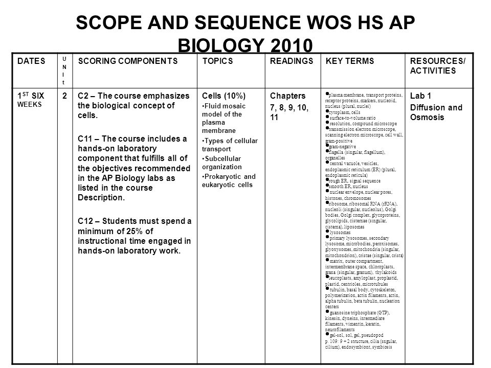 SCOPE AND SEQUENCE WOS HS AP BIOLOGY 2010 DATES UNItUNIt SCORING COMPONENTSTOPICSREADINGSKEY TERMSRESOURCES/ ACTIVITIES 1 ST SIX WEEKS 2C2 – The cours