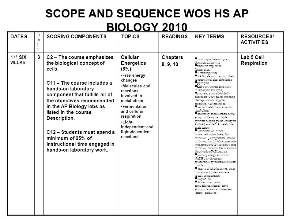 SCOPE AND SEQUENCE WOS HS AP BIOLOGY 2010 DATES UNItUNIt SCORING COMPONENTSTOPICSREADINGSKEY TERMSRESOURCES/ ACTIVITIES 1 ST SIX WEEKS 3C2 – The cours