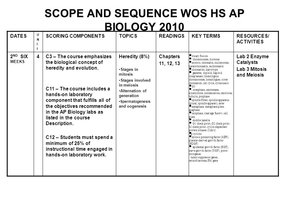 SCOPE AND SEQUENCE WOS HS AP BIOLOGY 2010 DATES UNItUNIt SCORING COMPONENTSTOPICSREADINGSKEY TERMSRESOURCES/ ACTIVITIES 2 ND SIX WEEKS 4C3 – The course emphasizes the biological concept of heredity and evolution.