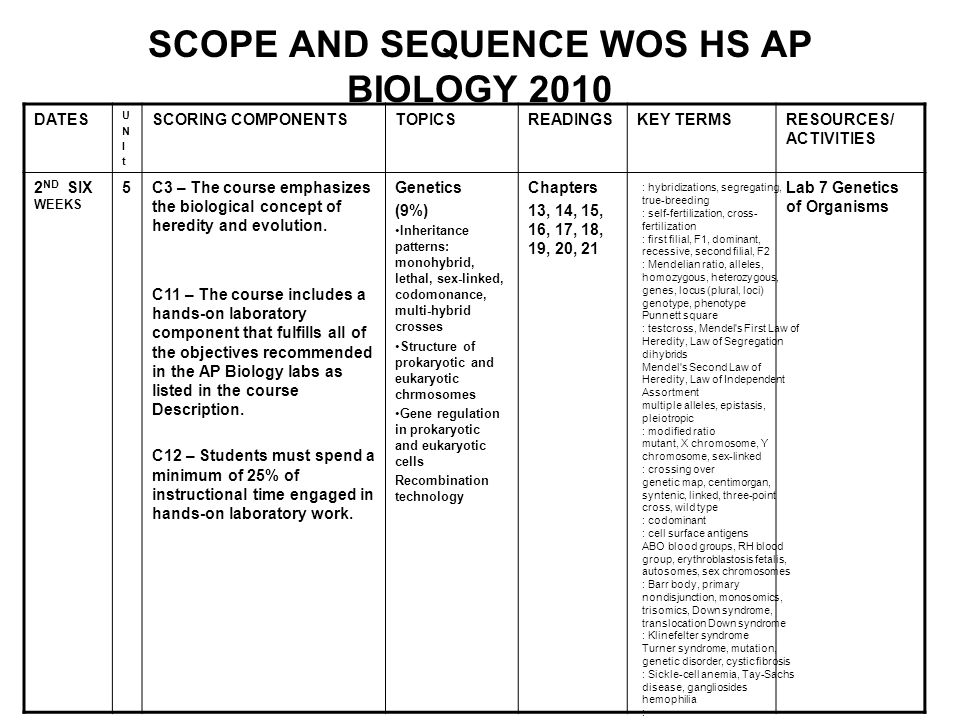 SCOPE AND SEQUENCE WOS HS AP BIOLOGY 2010 DATES UNItUNIt SCORING COMPONENTSTOPICSREADINGSKEY TERMSRESOURCES/ ACTIVITIES 2 ND SIX WEEKS 5C3 – The course emphasizes the biological concept of heredity and evolution.