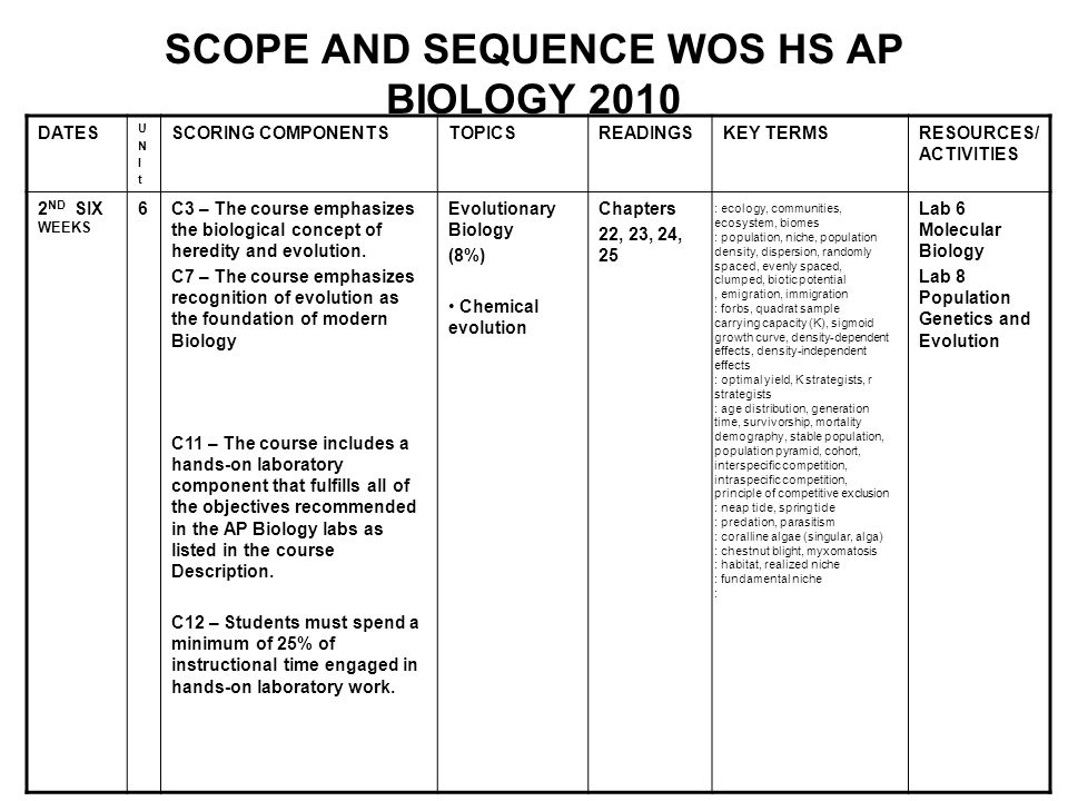 SCOPE AND SEQUENCE WOS HS AP BIOLOGY 2010 DATES UNItUNIt SCORING COMPONENTSTOPICSREADINGSKEY TERMSRESOURCES/ ACTIVITIES 2 ND SIX WEEKS 6C3 – The cours