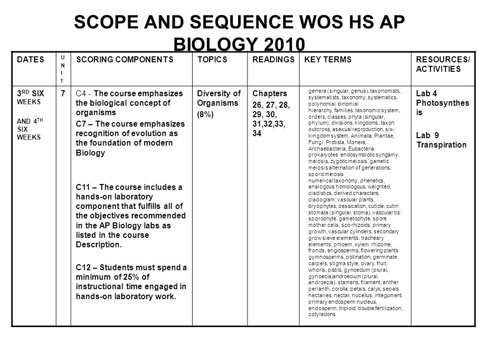 SCOPE AND SEQUENCE WOS HS AP BIOLOGY 2010 DATES UNItUNIt SCORING COMPONENTSTOPICSREADINGSKEY TERMSRESOURCES/ ACTIVITIES 3 RD SIX WEEKS AND 4 TH SIX WEEKS 7C4 - The course emphasizes the biological concept of organisms C7 – The course emphasizes recognition of evolution as the foundation of modern Biology C11 – The course includes a hands-on laboratory component that fulfills all of the objectives recommended in the AP Biology labs as listed in the course Description.