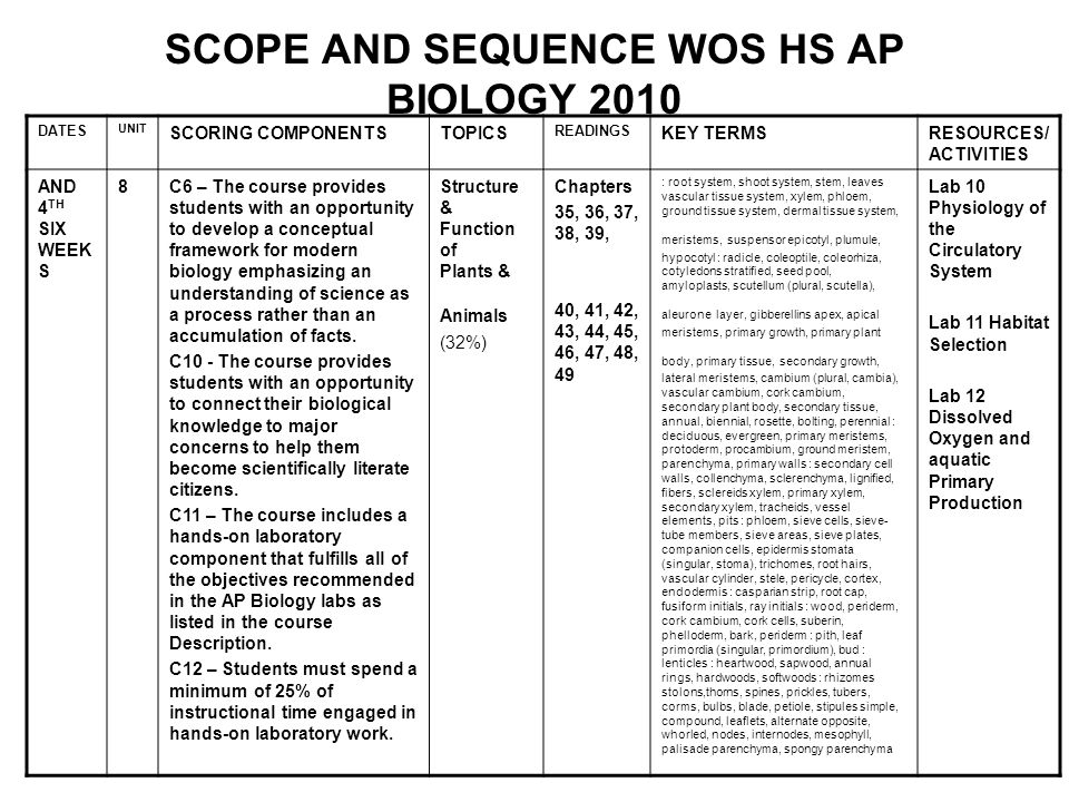 SCOPE AND SEQUENCE WOS HS AP BIOLOGY 2010 DATES UNIT SCORING COMPONENTSTOPICS READINGS KEY TERMSRESOURCES/ ACTIVITIES AND 4 TH SIX WEEK S 8C6 – The co