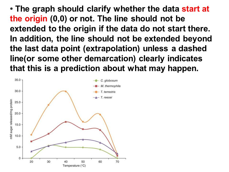 The graph should clarify whether the data start at the origin (0,0) or not. The line should not be extended to the origin if the data do not start the