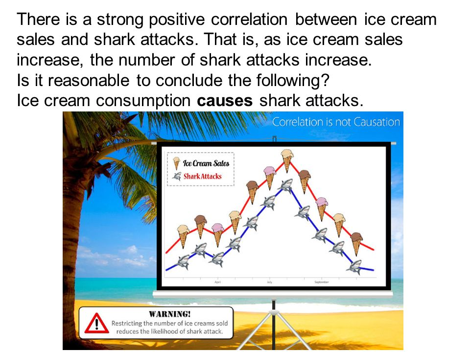 There is a strong positive correlation between ice cream sales and shark attacks. That is, as ice cream sales increase, the number of shark attacks in