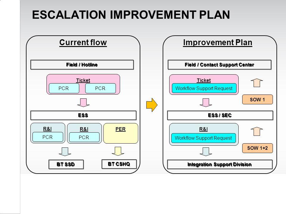 ESCALATION IMPROVEMENT PLAN R&I PCR PERR&I PCRWorkflow Support Request BT SSD BT CSHQ Integration Support Division ESS / SEC Field / Contact Support C
