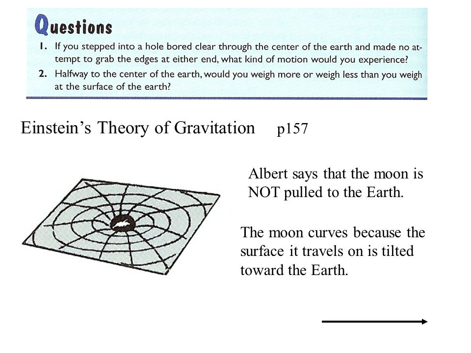 Einsteins Theory of Gravitation p157 Albert says that the moon is NOT pulled to the Earth. The moon curves because the surface it travels on is tilted
