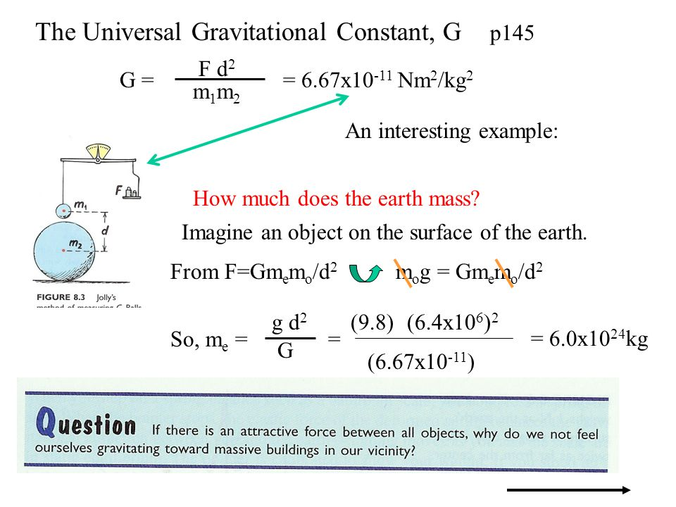 The Universal Gravitational Constant, G p145 G = F d 2 m1m2m1m2 = 6.67x10 -11 Nm 2 /kg 2 An interesting example: How much does the earth mass? From F=
