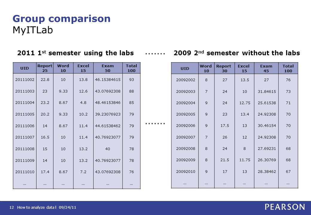 How to analyze data l 09/24/1112 Group comparison MyITLab UID Report 25 Word 10 Excel 15 Exam 50 Total 100 2011100222.81013.846.1538461593 20111003239