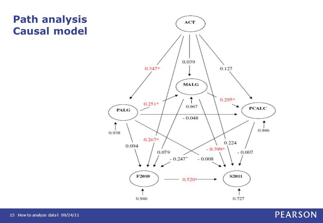 How to analyze data l 09/24/1115 Path analysis Causal model
