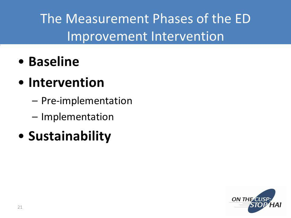 The Measurement Phases of the ED Improvement Intervention Baseline Intervention –Pre-implementation –Implementation Sustainability 21