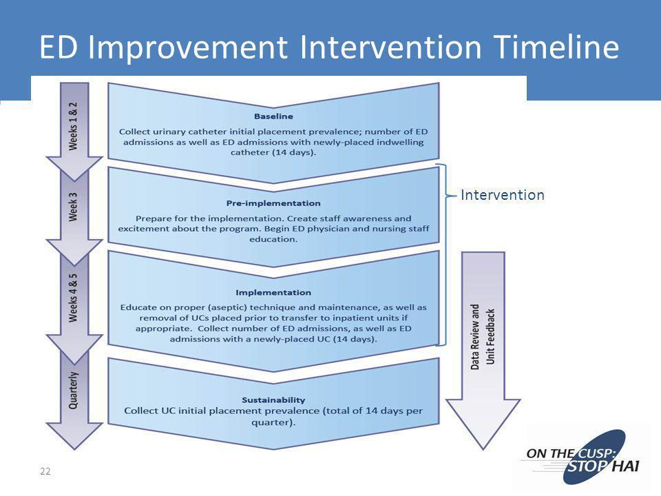 ED Improvement Intervention Timeline 22 Intervention