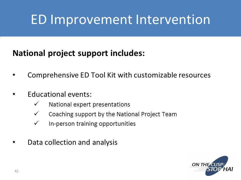 ED Improvement Intervention National project support includes: Comprehensive ED Tool Kit with customizable resources Educational events: National expe