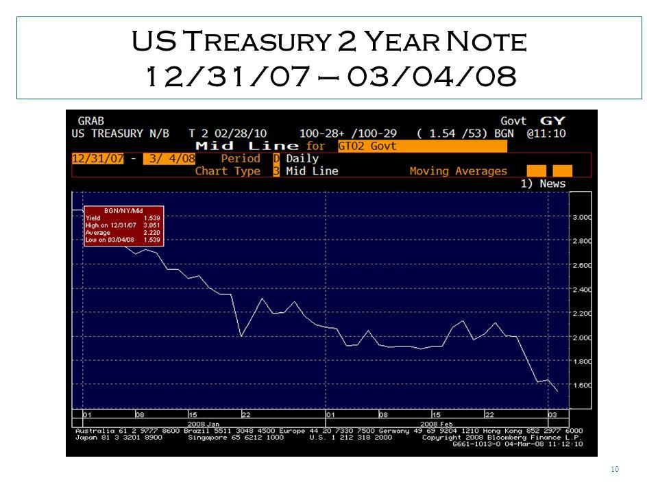 10 US Treasury 2 Year Note 12/31/07 – 03/04/08