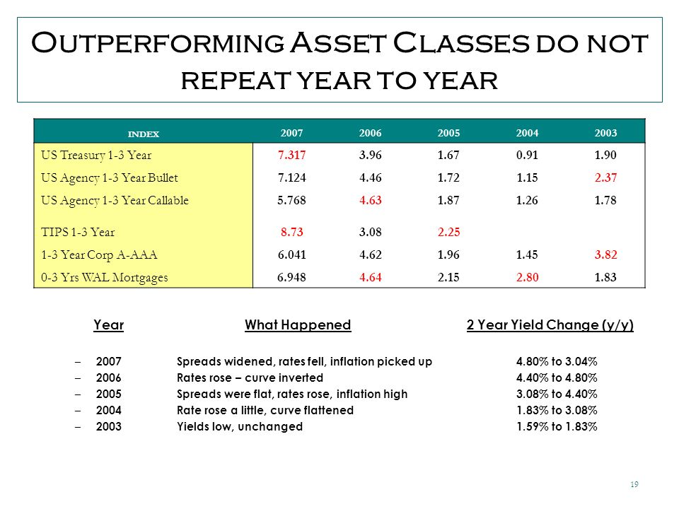 19 Outperforming Asset Classes do not repeat year to year Year What Happened 2 Year Yield Change (y/y) – 2007Spreads widened, rates fell, inflation picked up 4.80% to 3.04% – 2006 Rates rose – curve inverted 4.40% to 4.80% – 2005 Spreads were flat, rates rose, inflation high3.08% to 4.40% – 2004Rate rose a little, curve flattened1.83% to 3.08% – 2003 Yields low, unchanged1.59% to 1.83% INDEX 20072006200520042003 US Treasury 1-3 Year7.3173.961.670.911.90 US Agency 1-3 Year Bullet7.1244.461.721.152.37 US Agency 1-3 Year Callable5.7684.631.871.261.78 TIPS 1-3 Year8.733.082.25 1-3 Year Corp A-AAA6.0414.621.961.453.82 0-3 Yrs WAL Mortgages6.9484.642.152.801.83