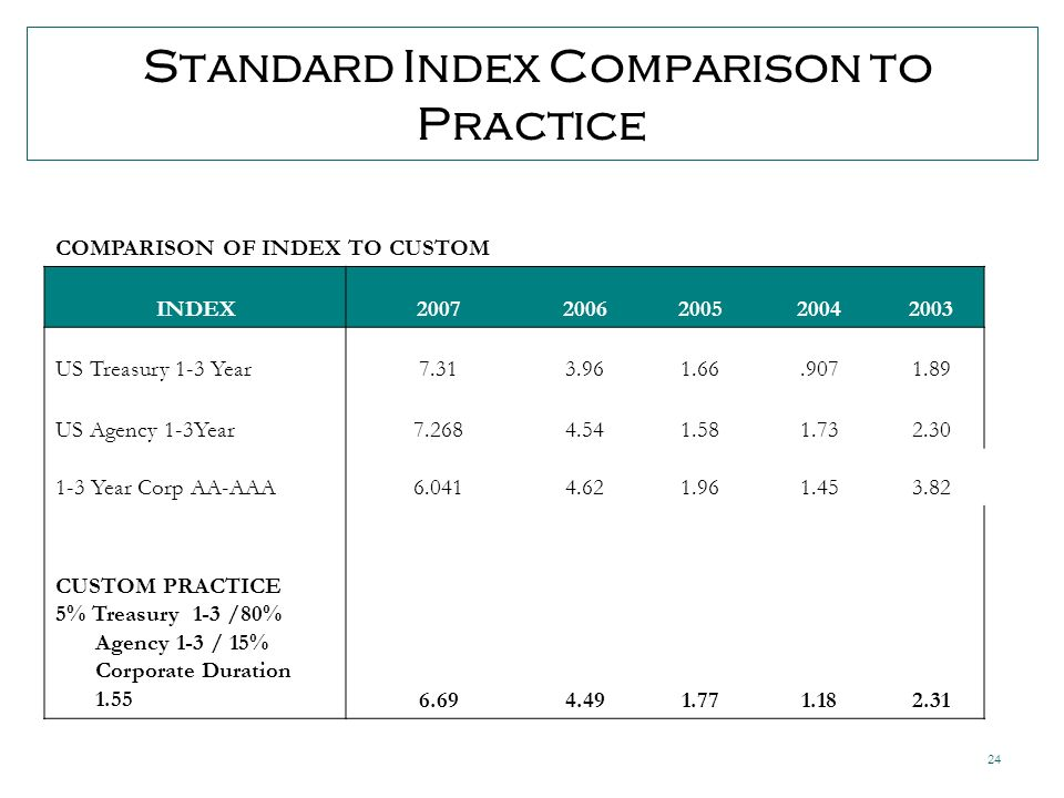 24 Standard Index Comparison to Practice COMPARISON OF INDEX TO CUSTOM INDEX20072006200520042003 US Treasury 1-3 Year7.313.961.66.9071.89 US Agency 1-3Year7.2684.541.581.732.30 1-3 Year Corp AA-AAA6.0414.621.961.453.82 CUSTOM PRACTICE 5% Treasury 1-3 /80% Agency 1-3 / 15% Corporate Duration 1.556.694.491.771.182.31