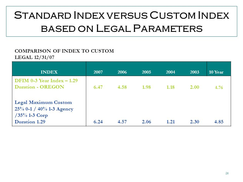 26 Standard Index versus Custom Index based on Legal Parameters COMPARISON OF INDEX TO CUSTOM LEGAL 12/31/07 INDEX2007200620052004200310 Year DFIM 0-3 Year Index – 1.29 Duration - OREGON6.474.581.981.182.00 4.76 Legal Maximum Custom 25% 0-1 / 40% 1-3 Agency /35% 1-3 Corp Duration 1.296.244.572.061.212.304.85