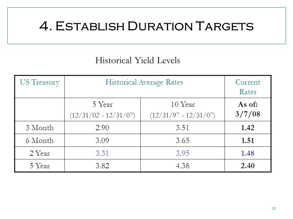 28 4. Establish Duration Targets US TreasuryHistorical Average RatesCurrent Rates 5 Year (12/31/02 - 12/31/07) 10 Year (12/31/97 - 12/31/07) As of: 3/